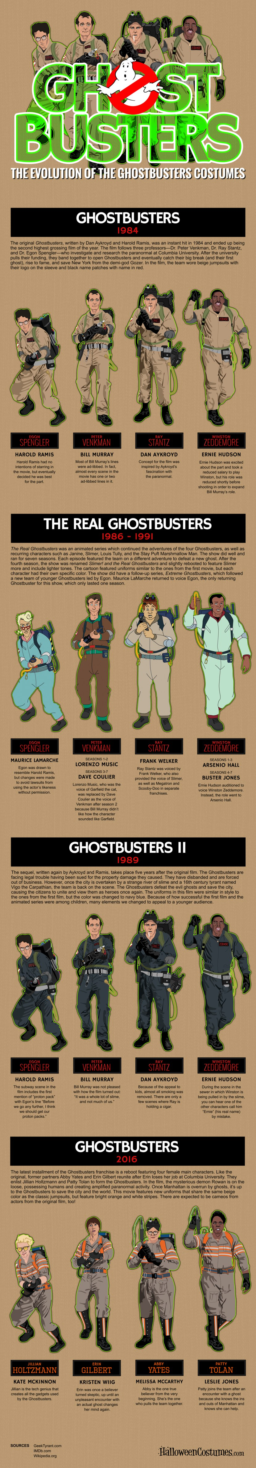 Ghostbusters-Costume-Evolution-Infographic.jpg
